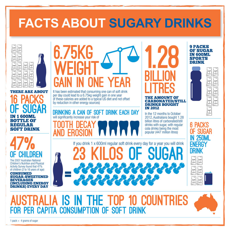 Rethink Sugary Drink Infographic