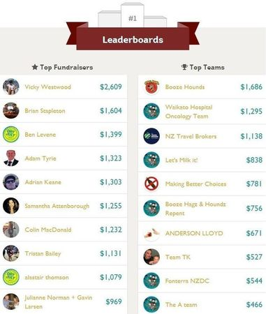 Small dry july leaderboard